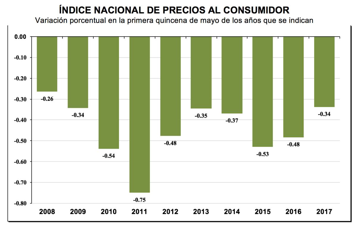 Inflación sube 6.17 % a tasa anual en primera quincena de mayo: Inegi